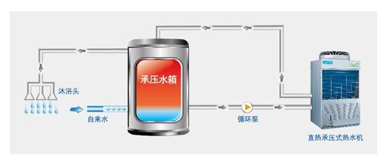 【美的高温直热承压式热水器RSJ-220/SN1-540V-D】