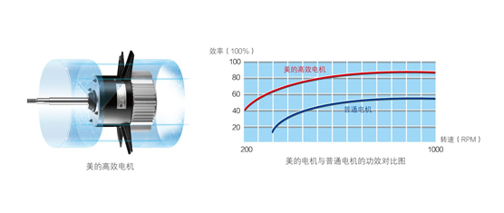 美的空气能热水器循环式KFXRS-38Ⅱ